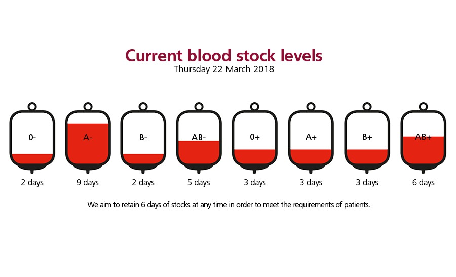 We are running low on blood donations!